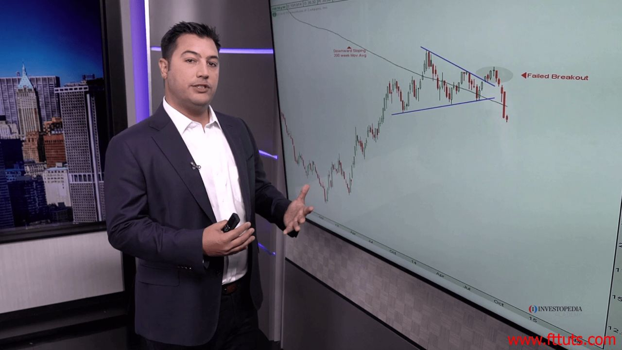 Chart Analysis #5 - Moving Averages